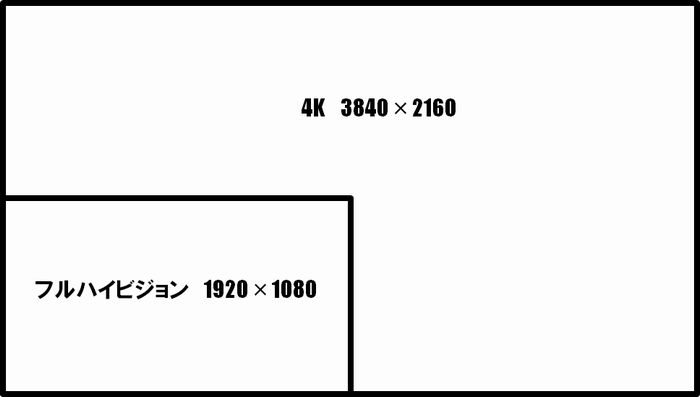 4Kとフルハイビジョンの違いイメージ図