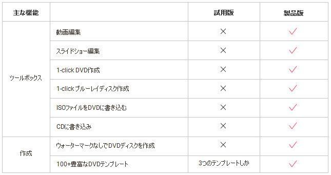 DVD Memory試用版制限